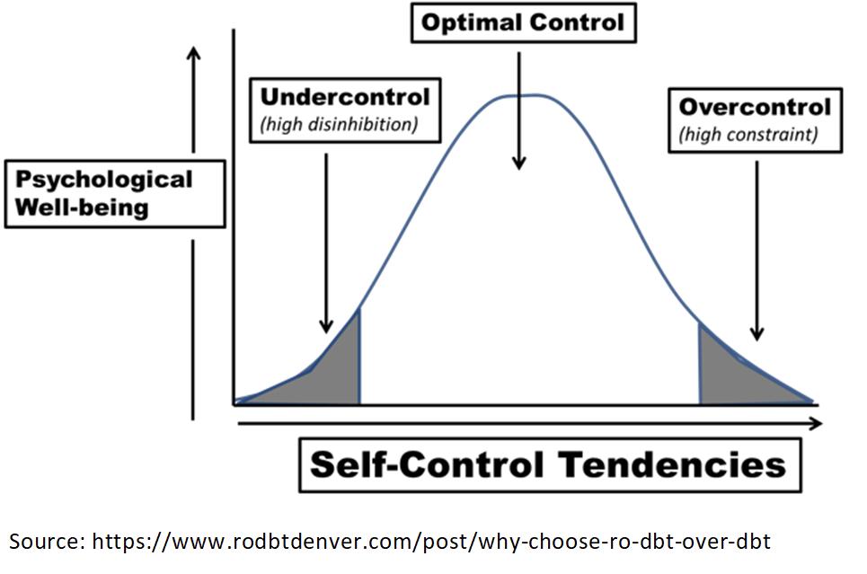 RO-DBT in eating disorders. Figure demonstrating bell curve of self-control tendencies.